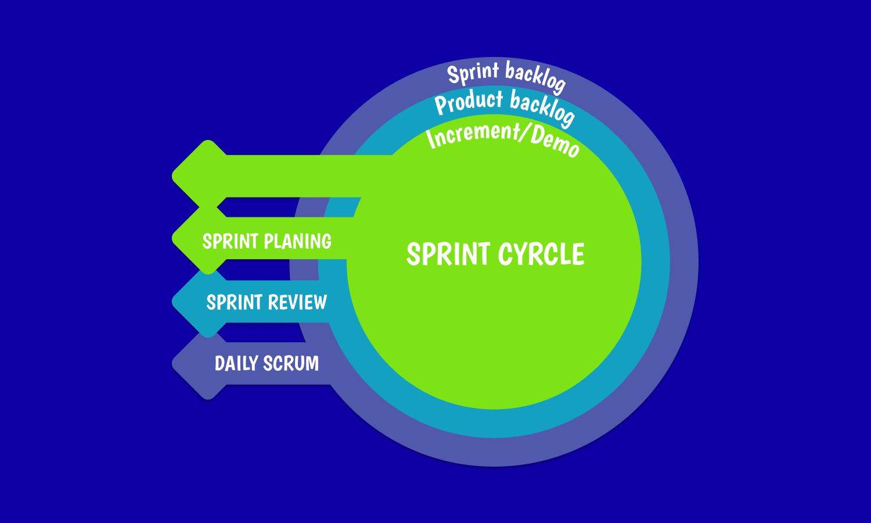 Sprint Cyrcle