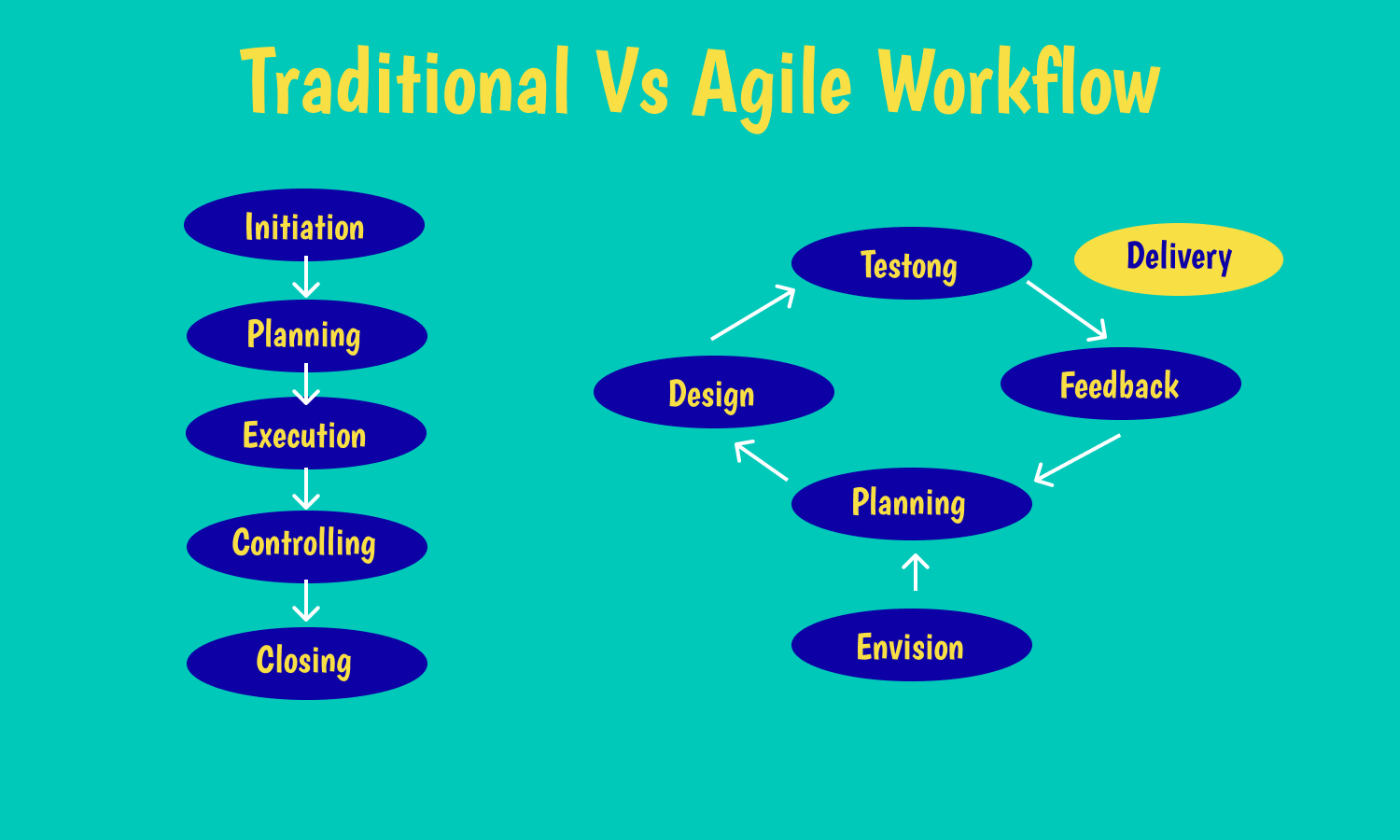 Agile and traditional work flows