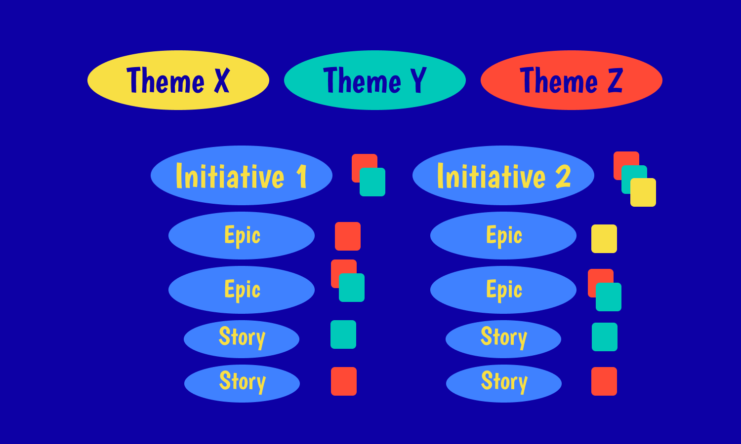 Stories, epics, themes and initiatives