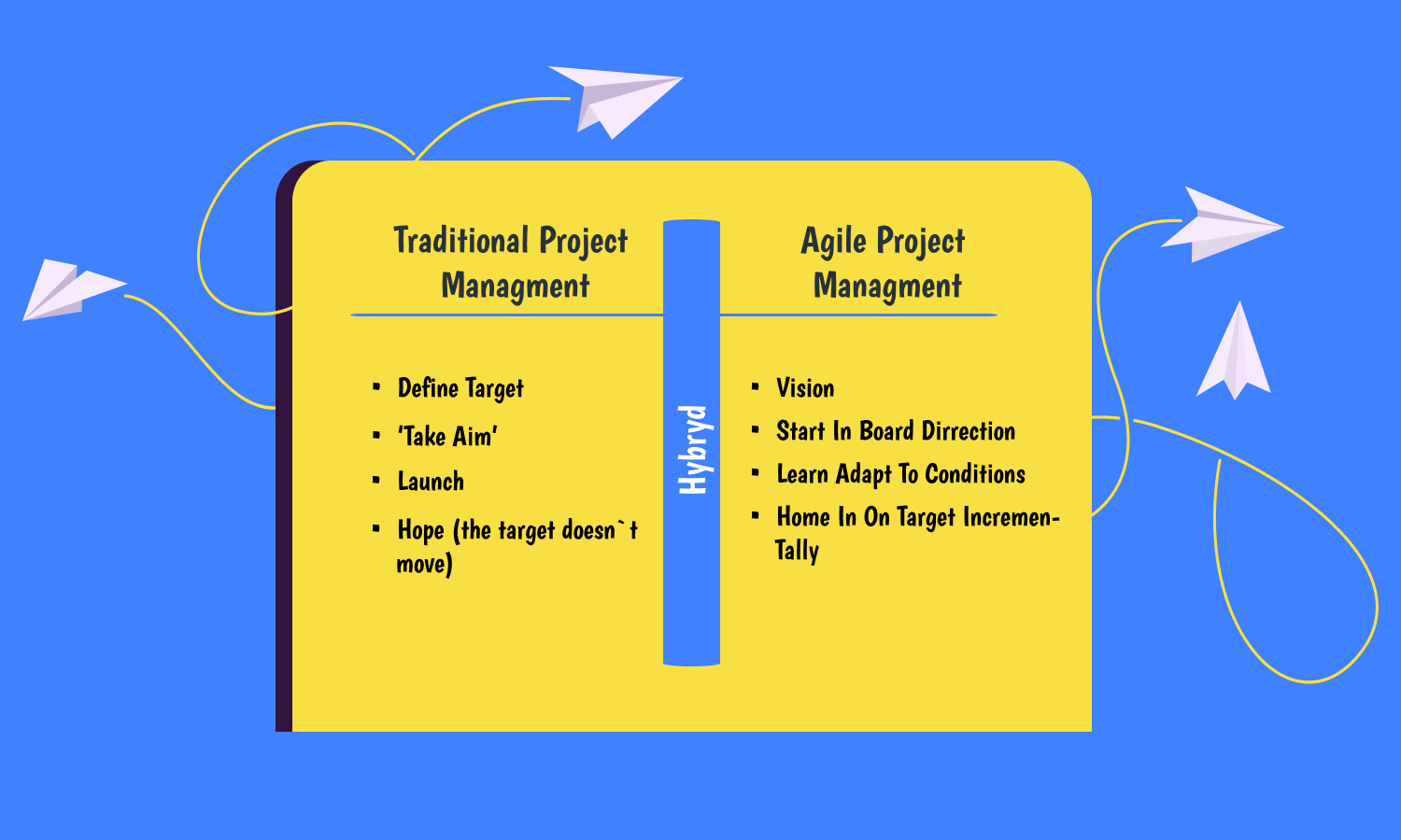 historical facts about the Agile project management