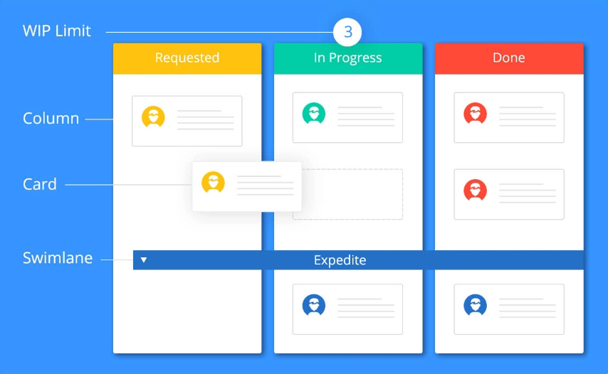 kanban board structure of cards