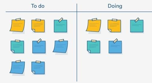 Kanban in Product management