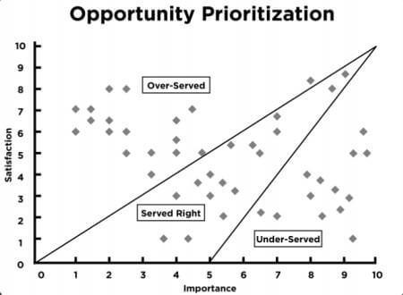 ODI Chart, Hygger review