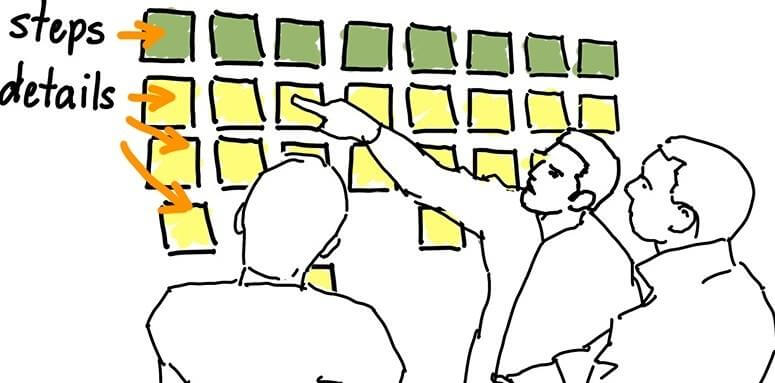 How to prioritize tasks in projects?