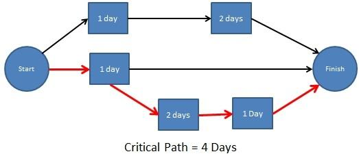 critical path analysis its use and limitations essay We will write a custom essay sample on  of delays on the critical path(s) according to its application to hypothetical cases and comparisons with other methods .