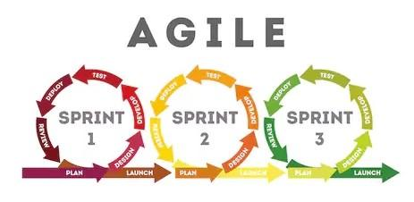 Agile development. Hygger review