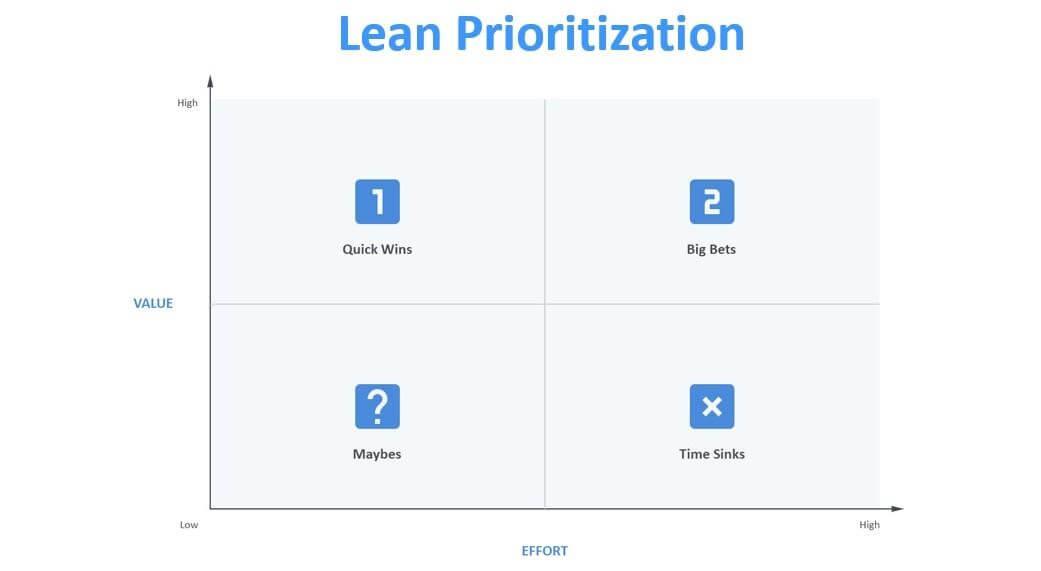Lean Prioritization