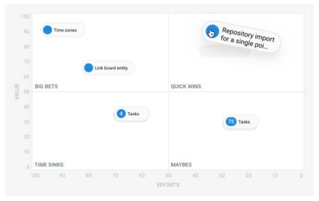 График Backlog priority chart в Hygger