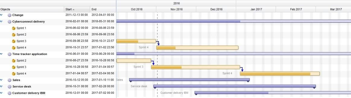 How Do Gantt Charts Make Project Managers Life Easier Hygger Blog