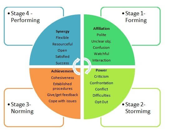 What Team Effectiveness Model Will Make a Team Perform ...