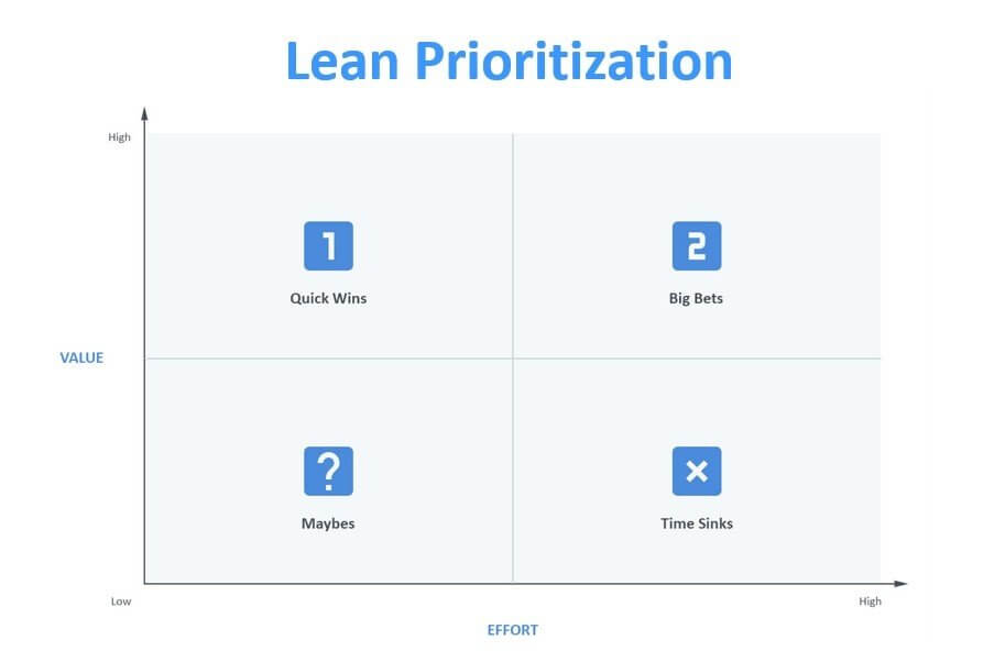 Lean prioritization, Hygger review