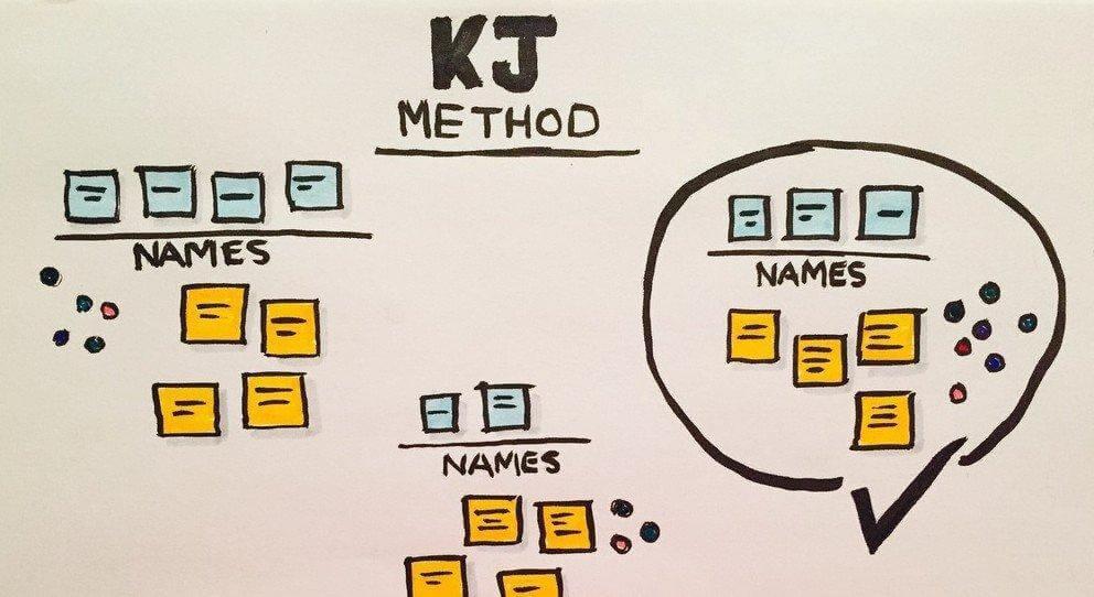 KJ model for prioritization