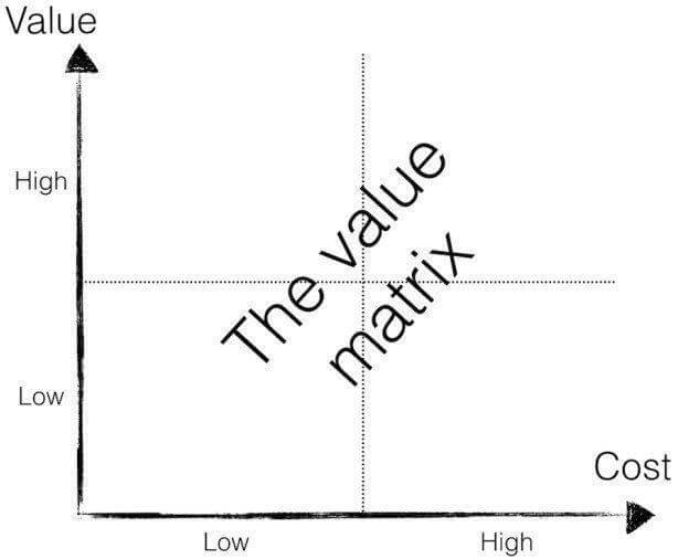 Value-cost