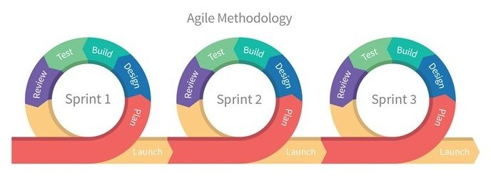 Agile types for business