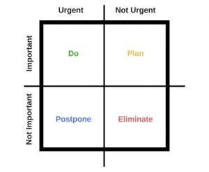 Eisenhower matrix im project management