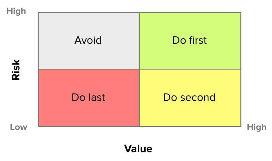 Value vs risk