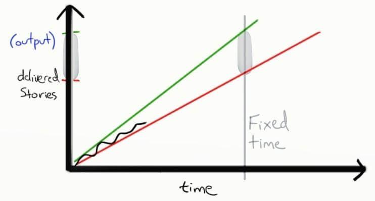 Whai is Agile method?