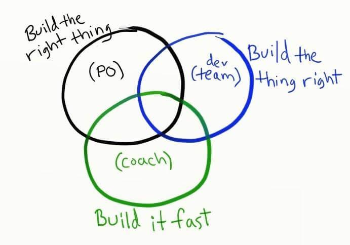 Agile for IT teams