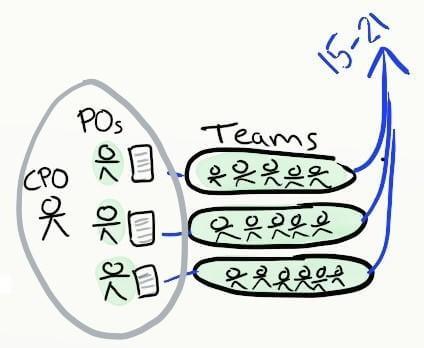 Multiple teams in Agile