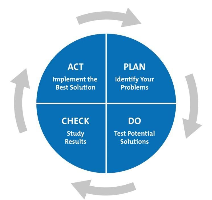 Act plan check do