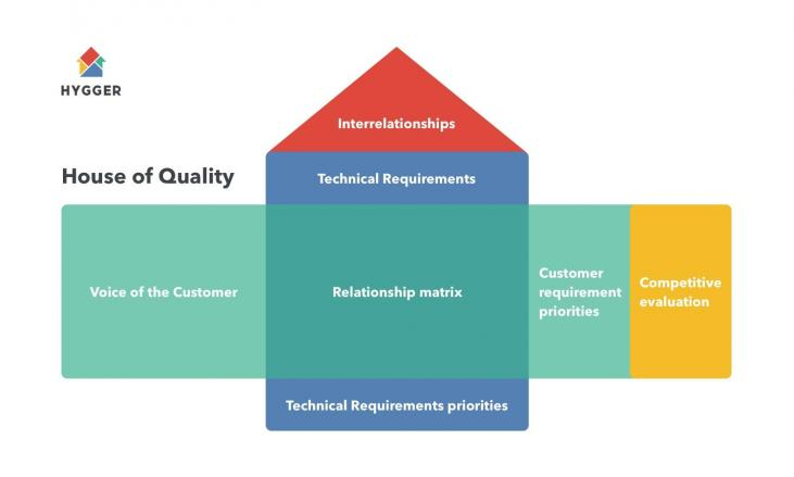 What is the Key Value of Quality Function Deployment in Product Development?