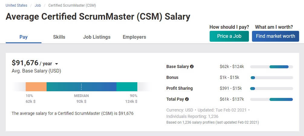 Salary of Scrum Masters