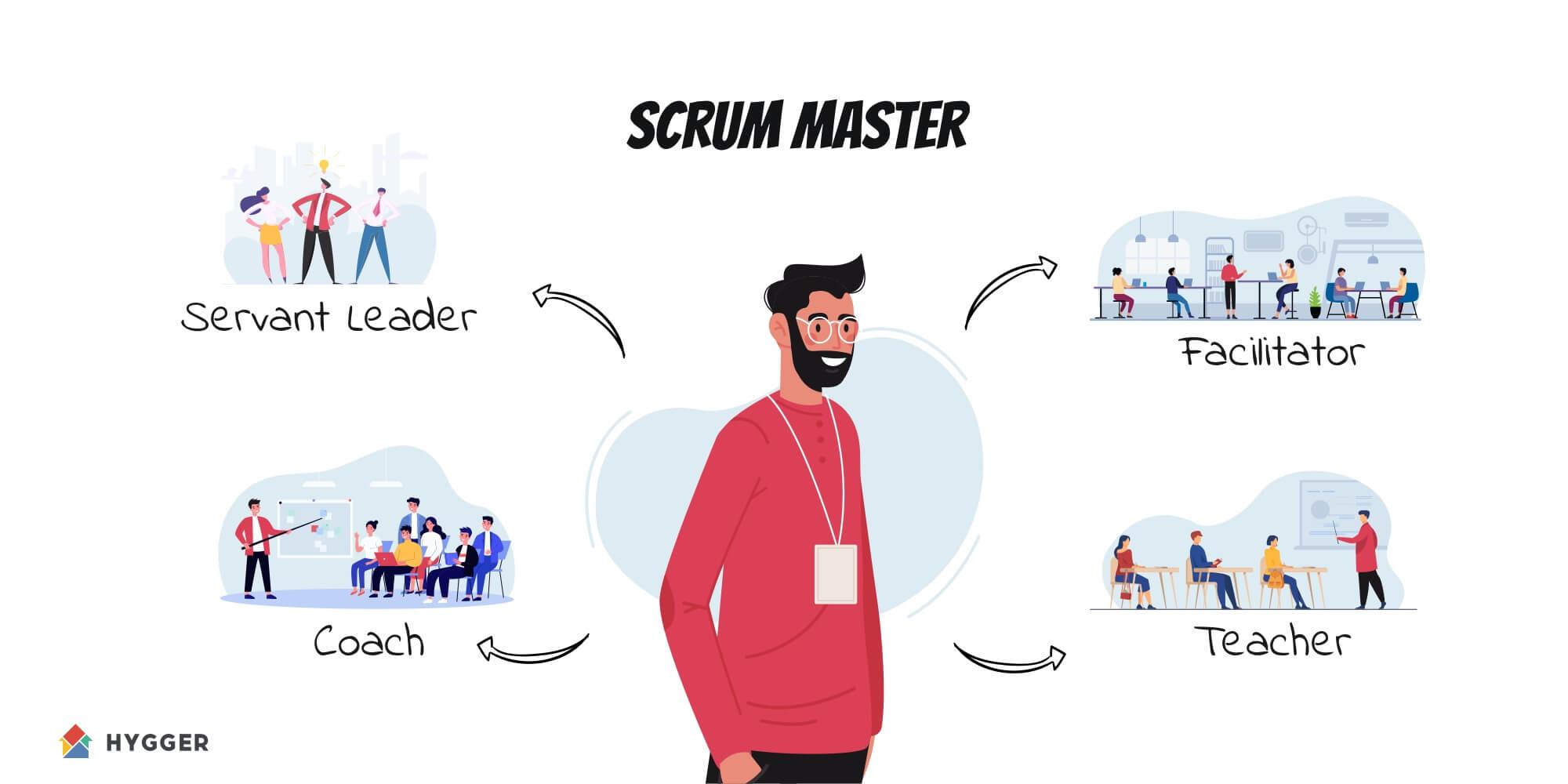 Scrum masters duties