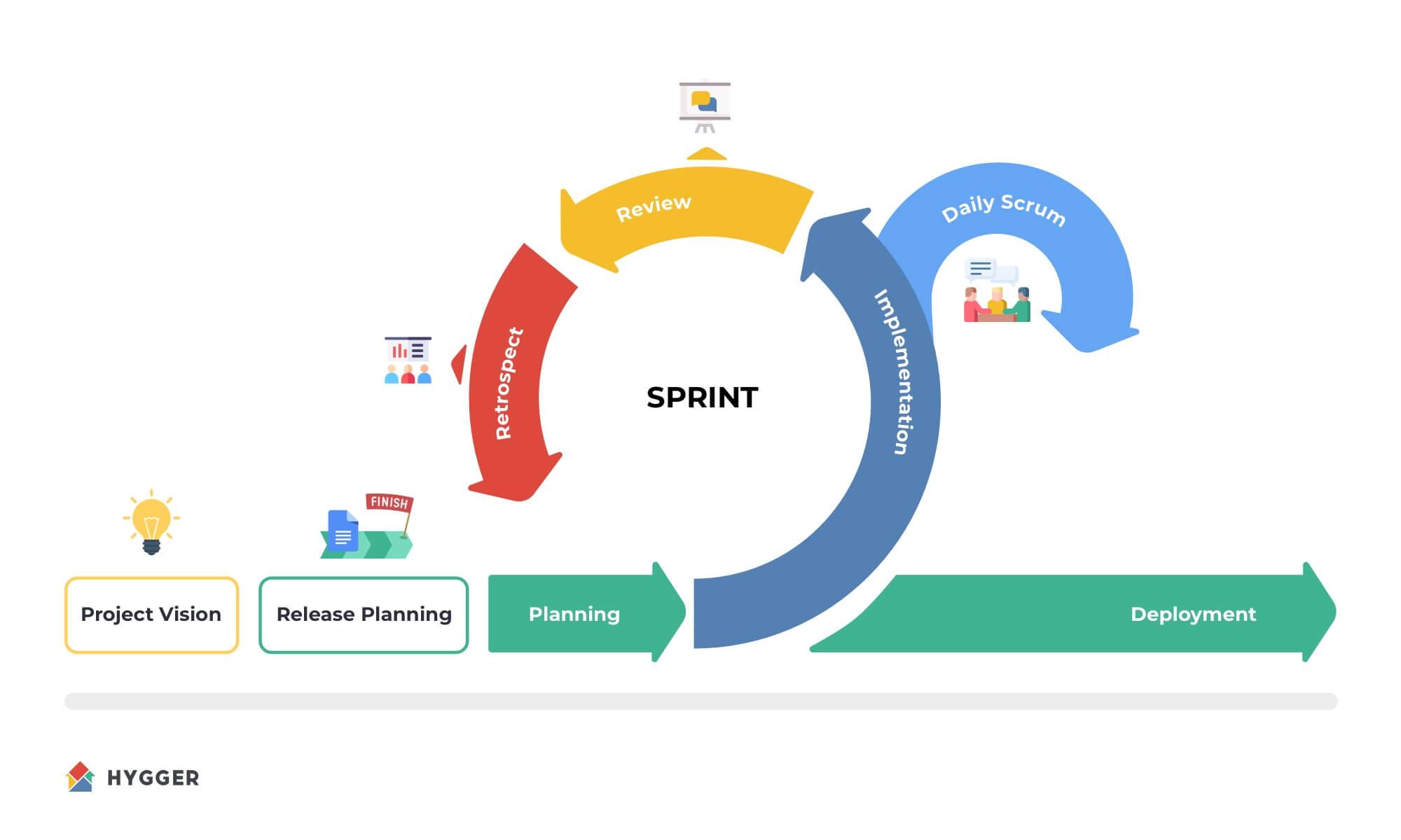 Sprint meetings review
