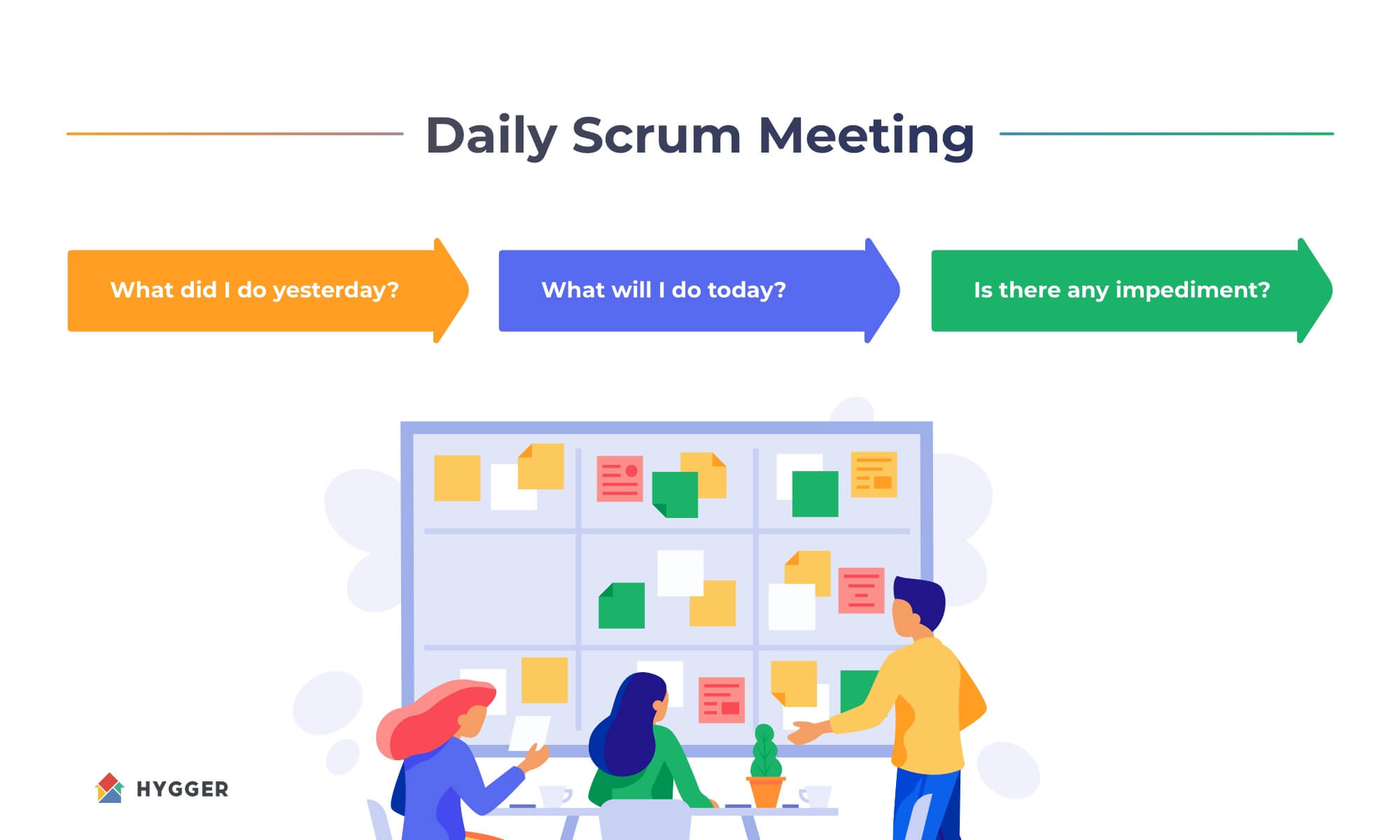 Scrum meeting three questions