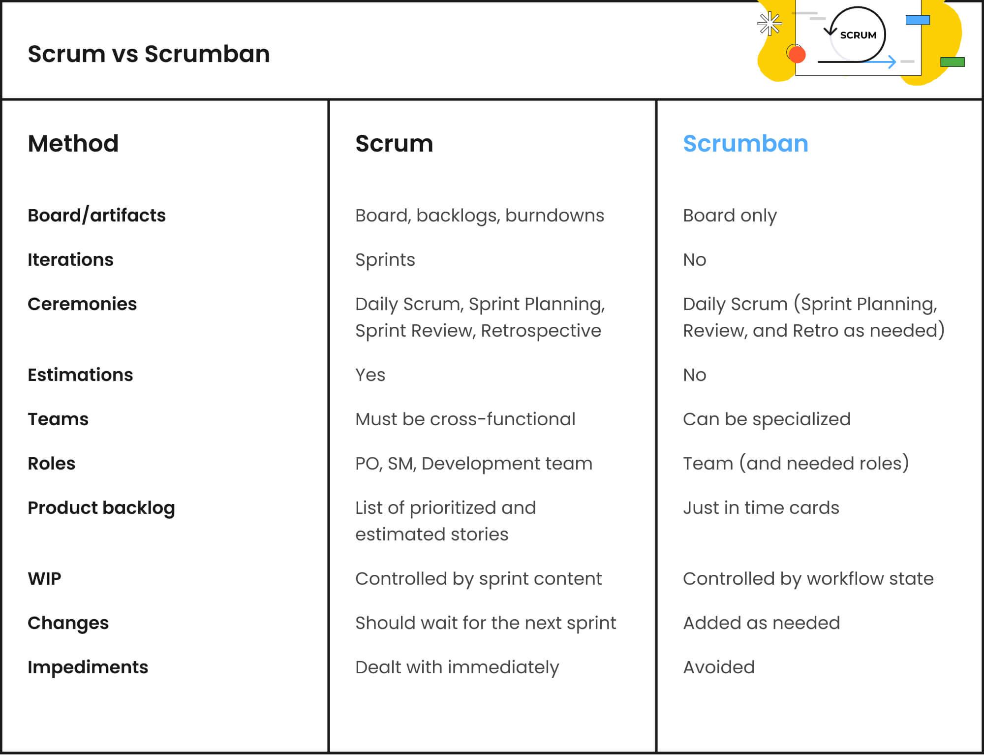 Scrumban vs Scrum