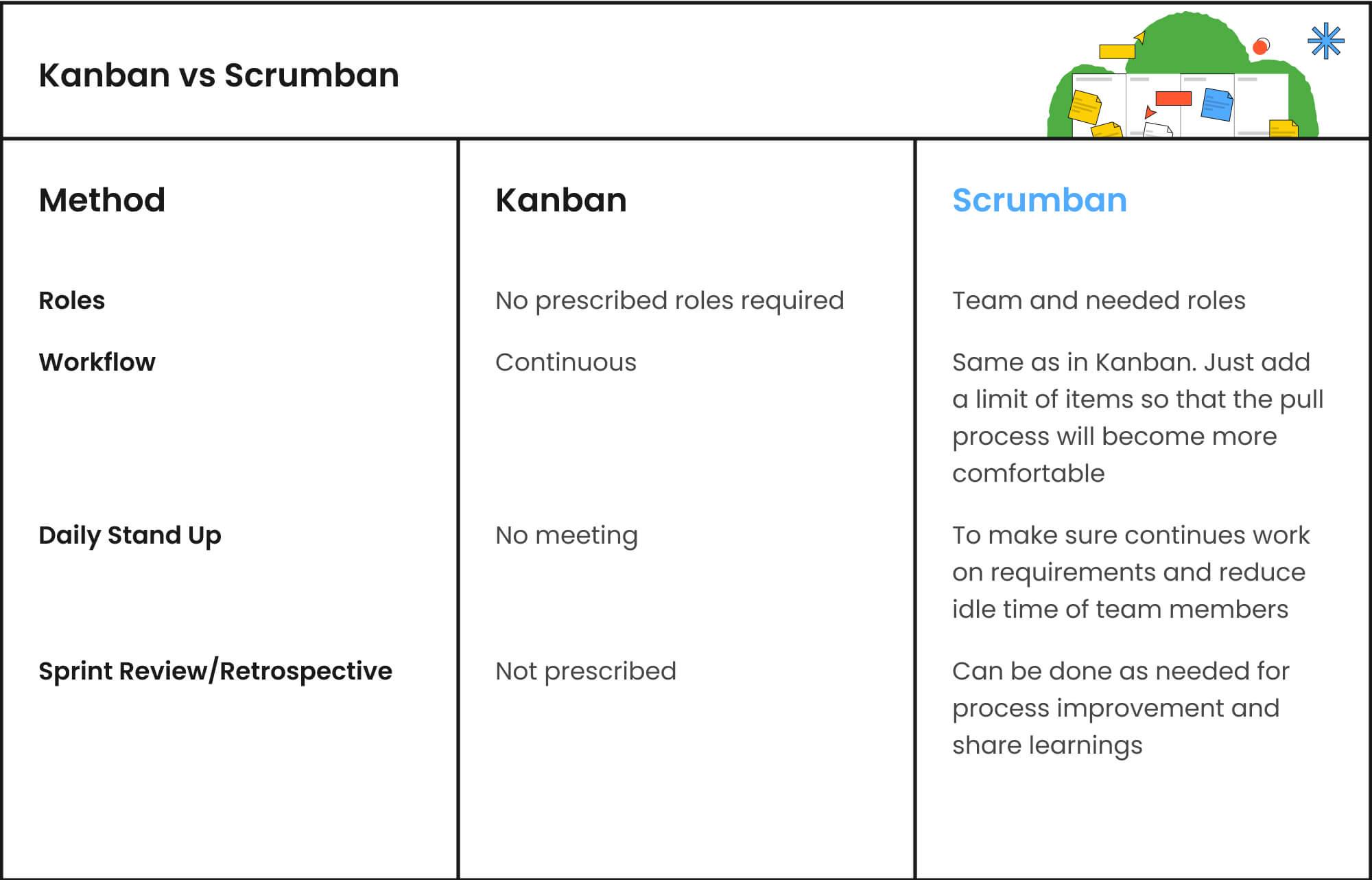 Scrumban vs Kanban
