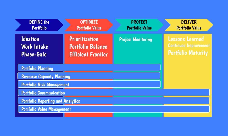 managing project portfolio